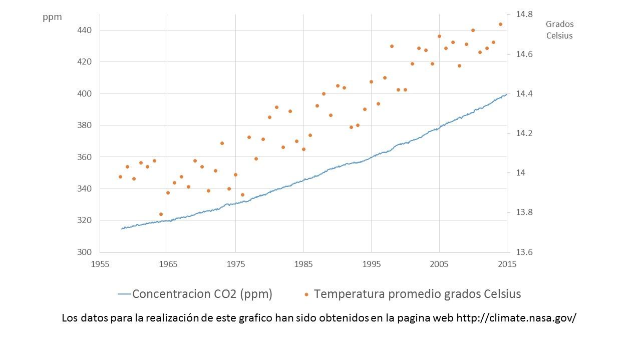 Datos Cambio Climático