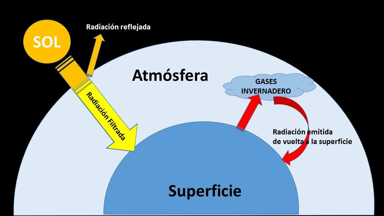CO2 y efecto invernadero