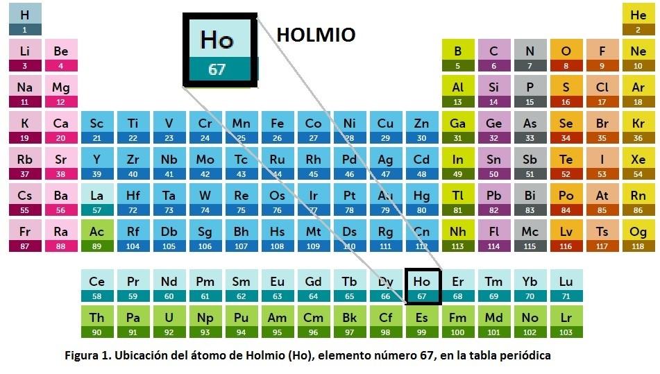 atomo - Tabla Periodica De Los Elementos Atomos